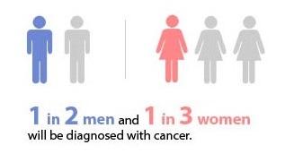 Best cancer doctor in Pune, Best cancer treatment in Pune, Best cancer treatment centre in Pune, Cancer Statistics